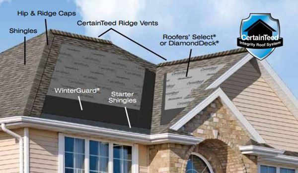 Wellesley MA Roofers - Watertite is a CertainTeed Certified Shingle Master Roofer, Roofing Contractors